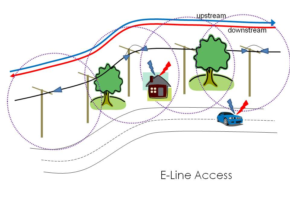E Linetransportaccess
